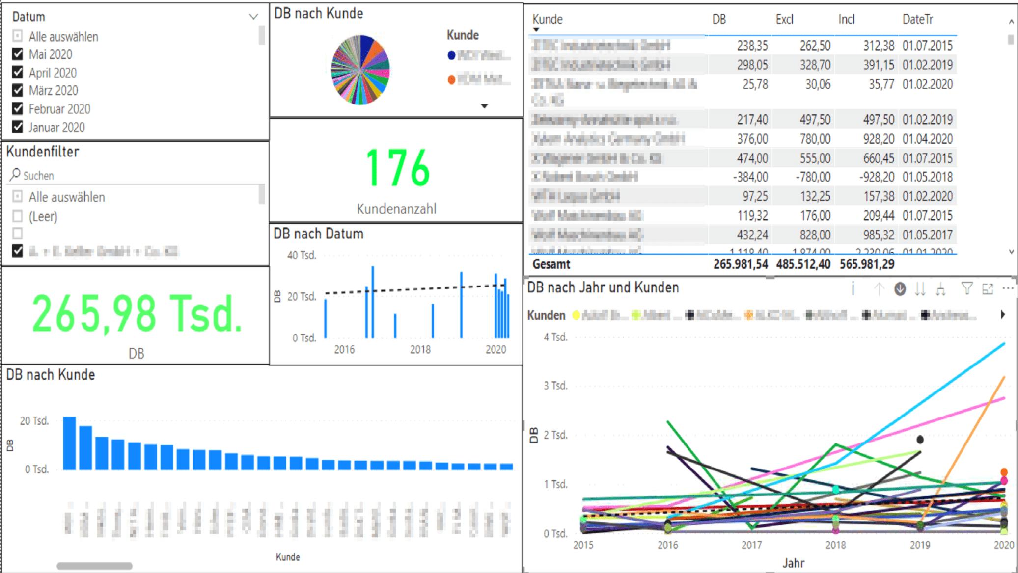 Ausschnitt eines PowerBI Reports zur Visualisierung